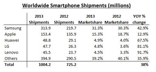 продажі смартфонів в 2012-2013