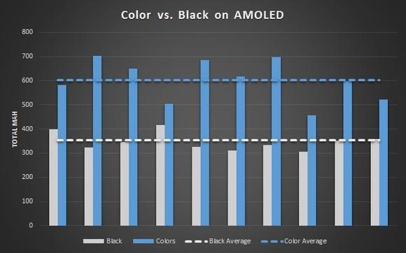 amoled-power