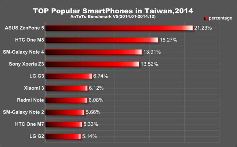 top popular smartphone_2