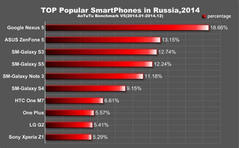 top popular smartphone_5