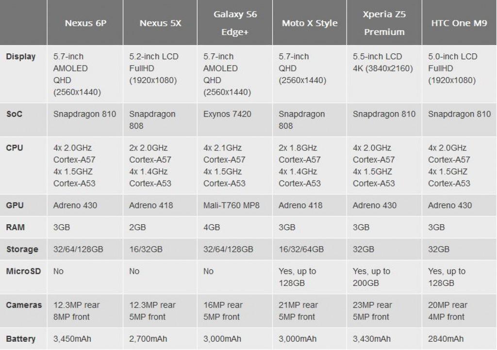 Спецификации Nexus 6P и 5X_1