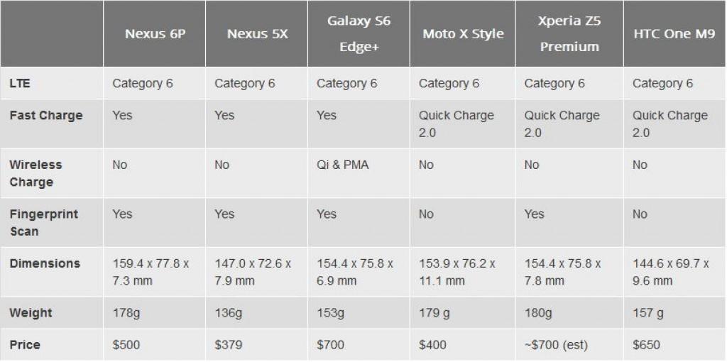 Спецификации Nexus 6P и 5X_2