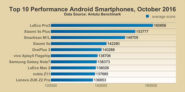 ТОП 10 самых мощных андроид смартфонов