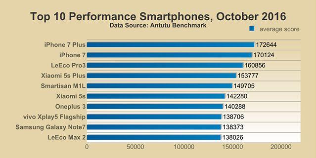 топ 10 самых мощных смартфонов мира