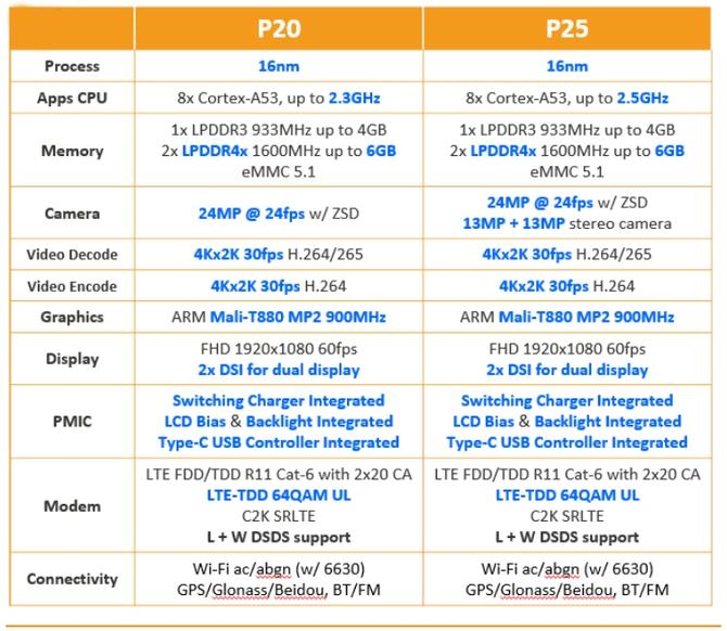 Doogee MIX, Mediatek Helio P25, смартфон, процессор, спецификации, гаджет, устройство, девайс
