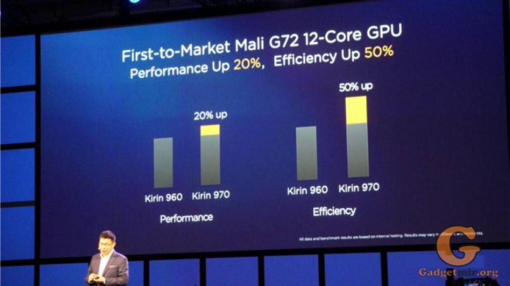Kirin 970, Huawei, процессор, Mali-G72, чип,