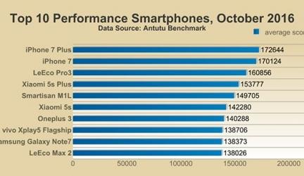 ТОП-10 самых мощных смартфонов [AnTuTu 2016/10]