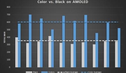 Экономит ли черный интерфейс AMOLED-экрана заряд батареи?