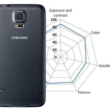 У какого смартфона самая лучшая камера?